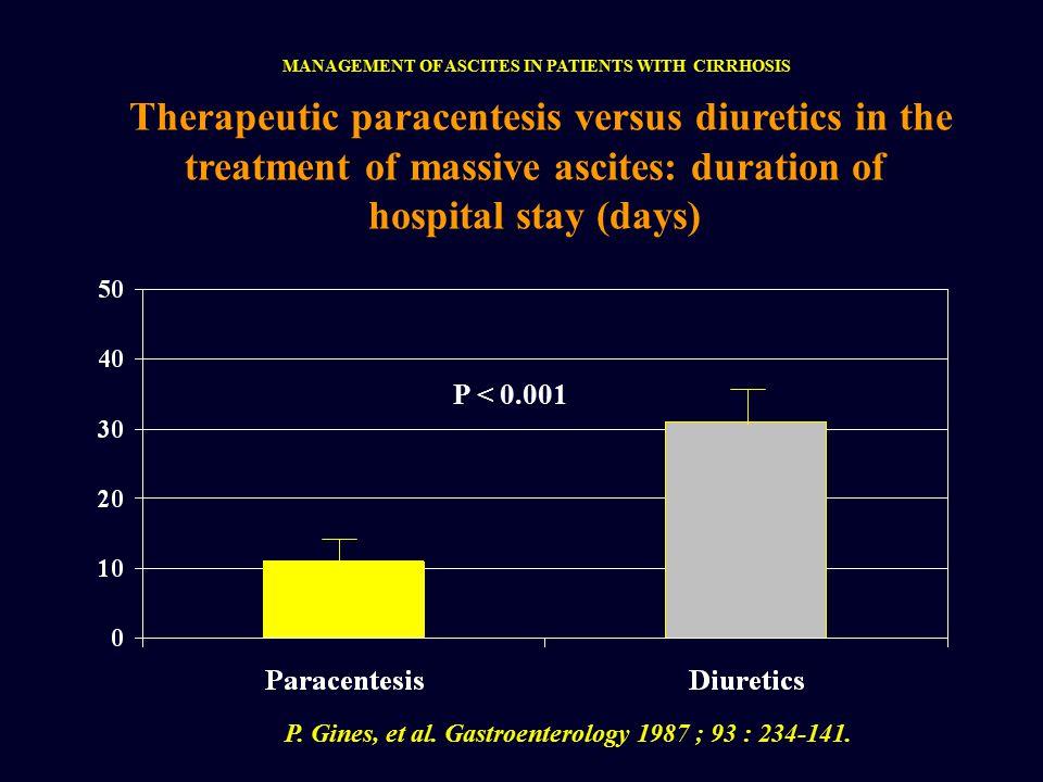 P. Gines, et al. Gastroenterology 1987 ; 93 : 234-141.