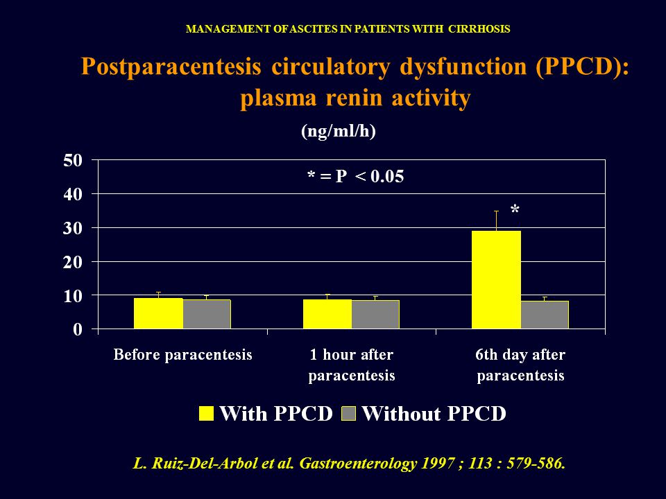 Postparacentesis circulatory dysfunction (PPCD): plasma renin activity * = P < 0.05 L.