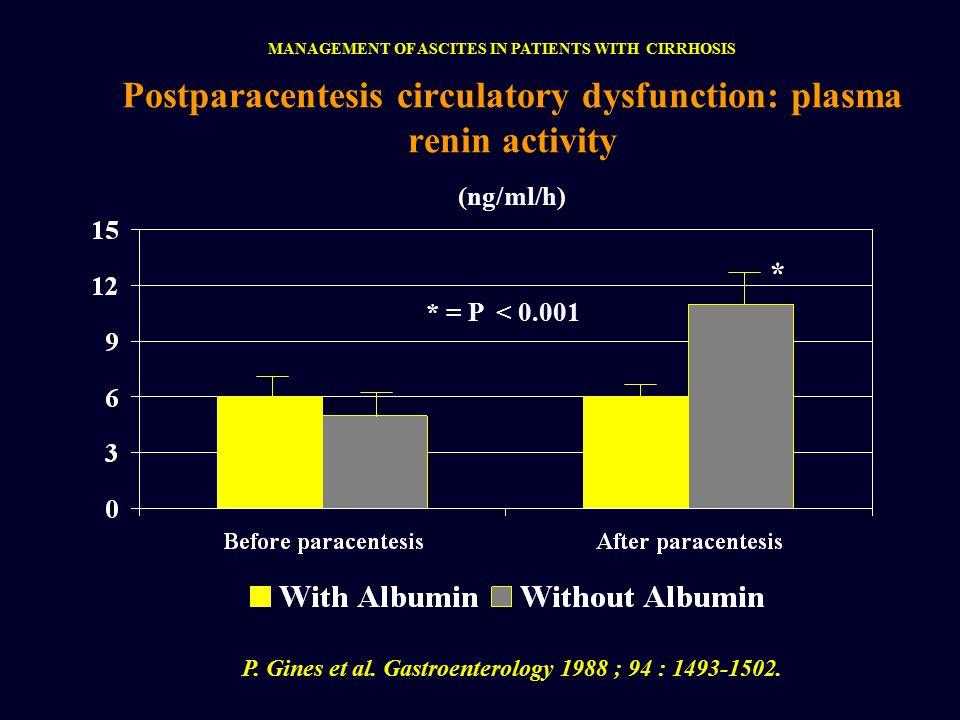 Postparacentesis circulatory dysfunction: plasma renin activity * = P < 0.001 P.