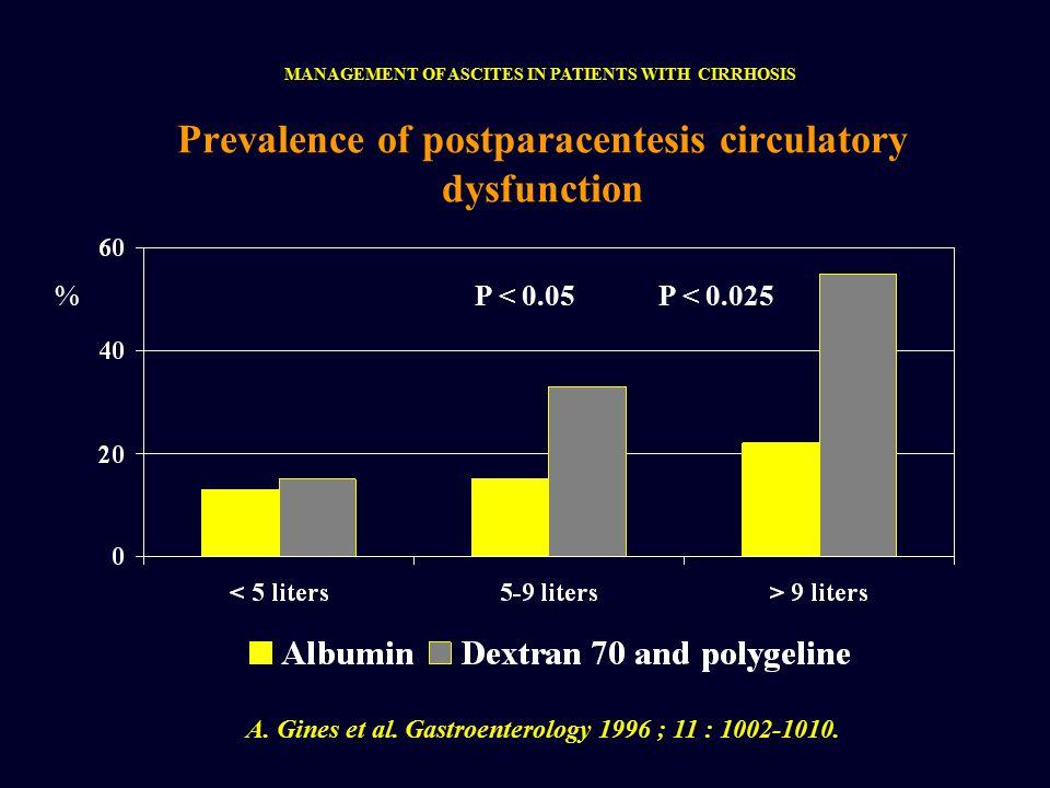 Prevalence of postparacentesis circulatory dysfunction A.