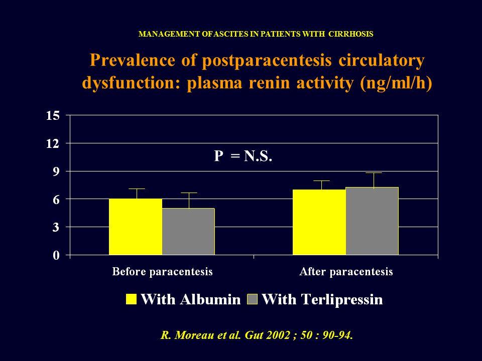 Prevalence of postparacentesis circulatory dysfunction: plasma renin activity (ng/ml/h) P = N.S.