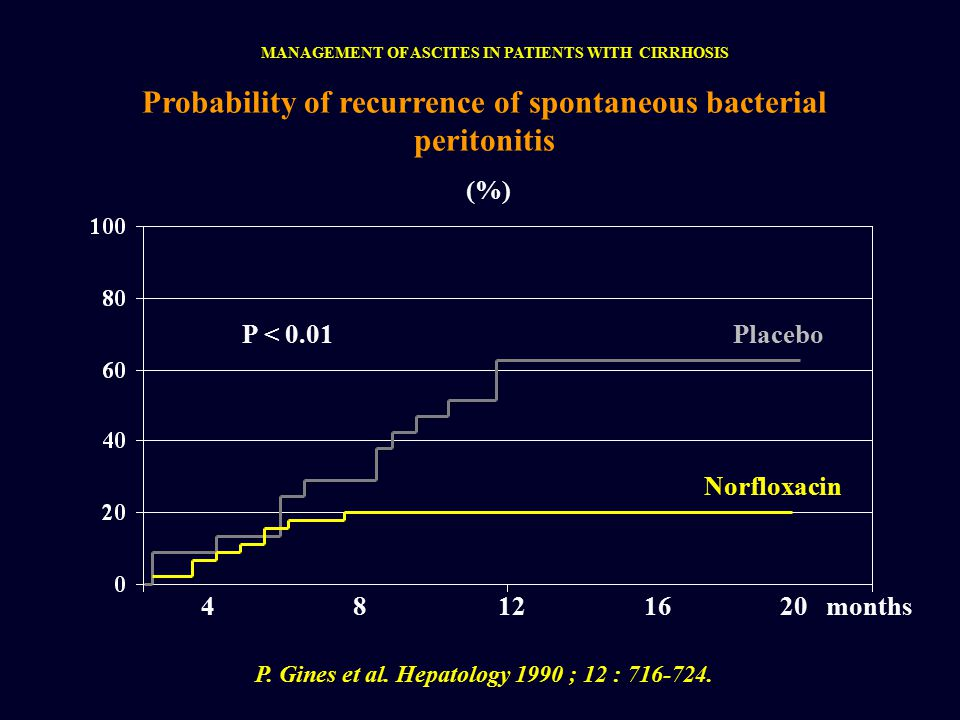 (%) Probability of recurrence of spontaneous bacterial peritonitis 48 Norfloxacin PlaceboP < 0.01 12months P.