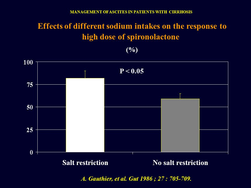 Effects of different sodium intakes on the response to high dose of spironolactone A.
