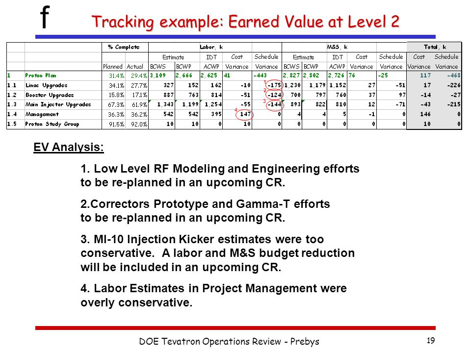 f DOE Tevatron Operations Review - Prebys 19 Tracking example: Earned Value at Level 2 EV Analysis: 1. Low Level RF Modeling and Engineering efforts t