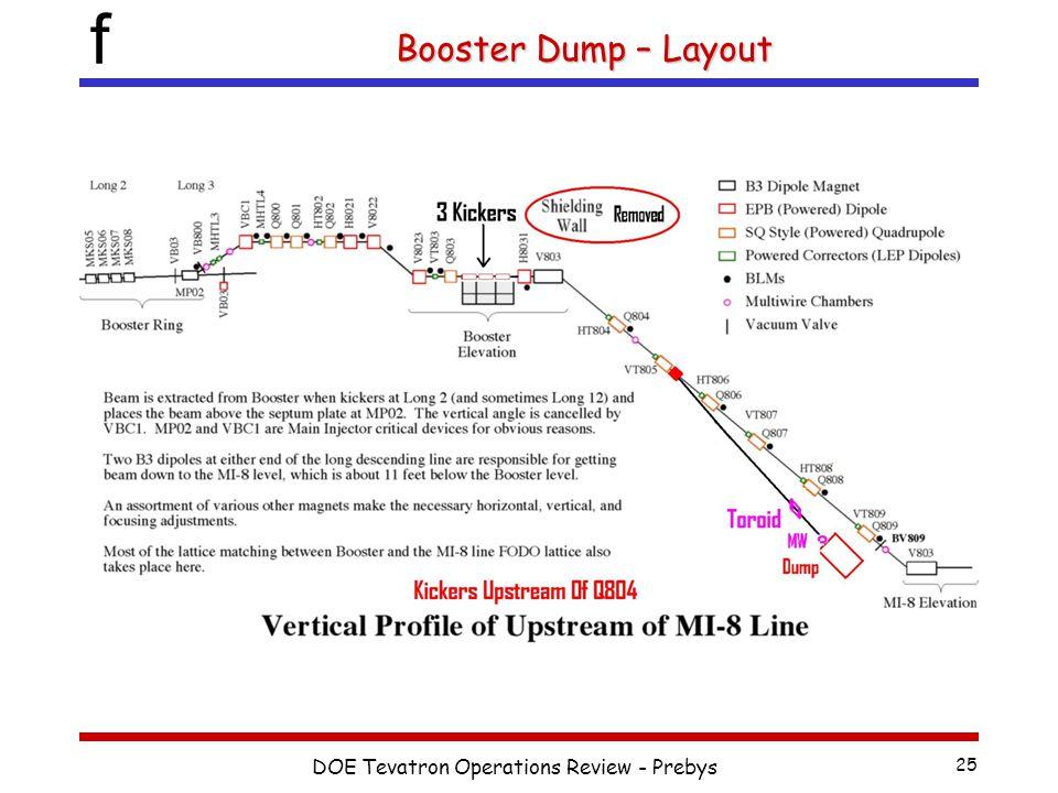 f DOE Tevatron Operations Review - Prebys 25 New Layout Using 3 Kickers New Layout Using 3 Kickers Booster Dump – Layout