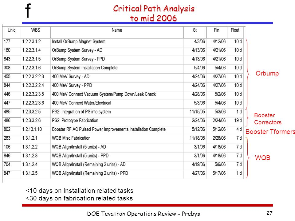 f DOE Tevatron Operations Review - Prebys 27 Critical Path Analysis to mid 2006 <10 days on installation related tasks <30 days on fabrication related tasks Orbump WQB Booster Correctors Stands, Spool Pieces Booster Tformers
