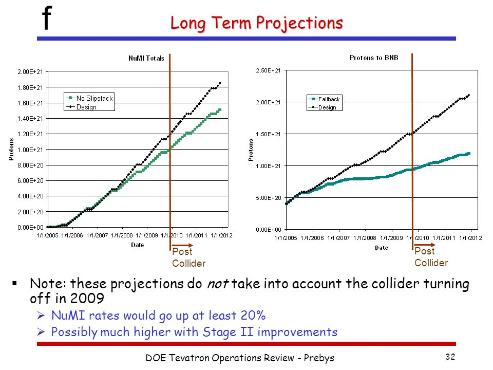 f DOE Tevatron Operations Review - Prebys 32 Long Term Projections  Note: these projections do not take into account the collider turning off in 2009  NuMI rates would go up at least 20%  Possibly much higher with Stage II improvements Post Collider
