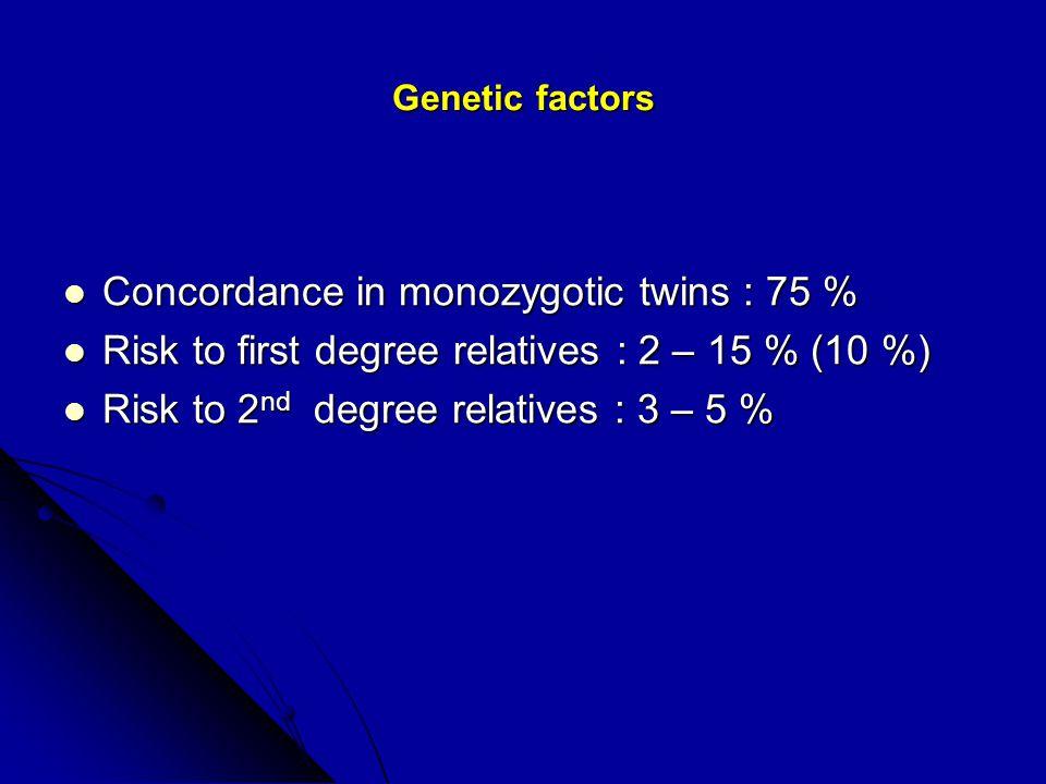 Familial clustering of celiac disease/dermatitis herpetiformis 1.degree relatives number sprue/DH prevalence Parents 521 22 4.2 % Sisters/brothers 368 51 13.8 % Offspring 54 7 12.9 % 2.degree relatives 54 3 5.6 % Total 997 83 8.3 %