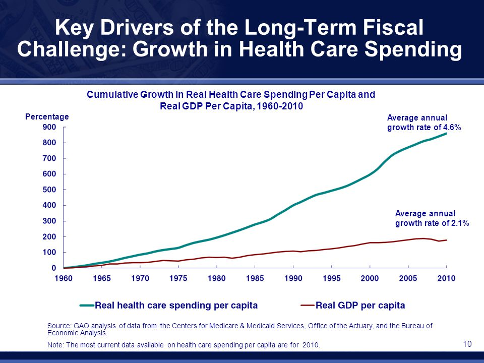 Key Drivers of the Long-Term Fiscal Challenge: Growth in Health Care Spending Average annual growth rate of 4.6% Average annual growth rate of 2.1% Pe