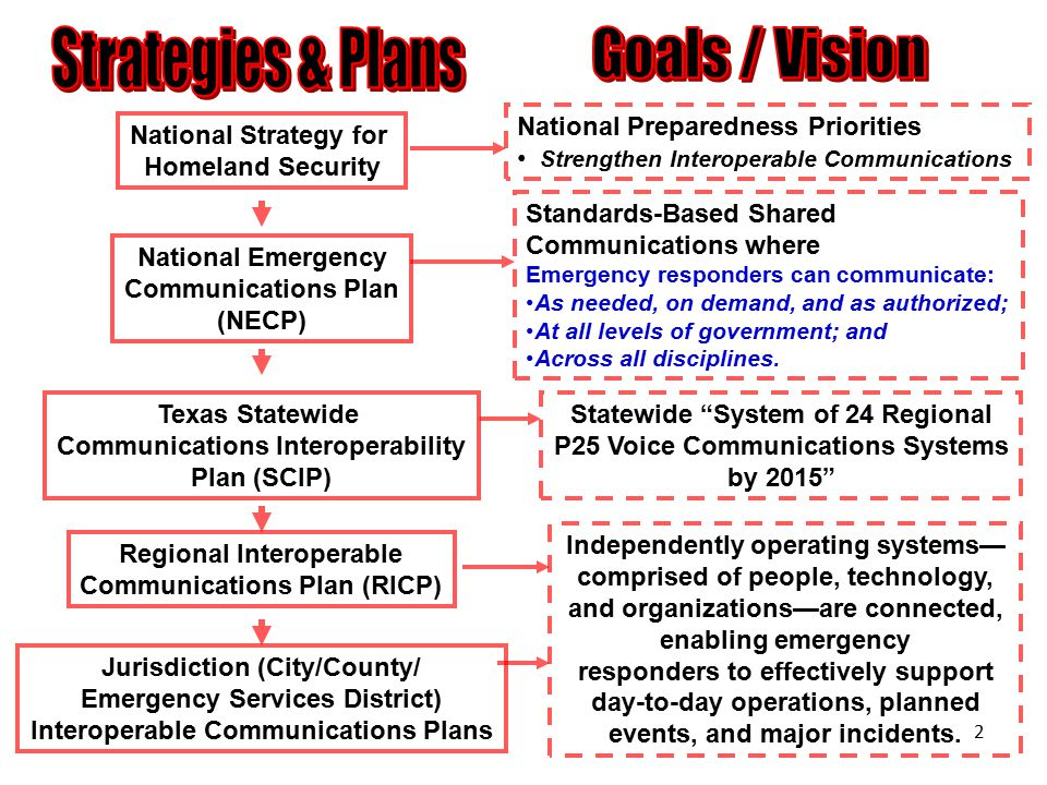 2 National Strategy for Homeland Security National Preparedness Priorities Strengthen Interoperable Communications National Emergency Communications P