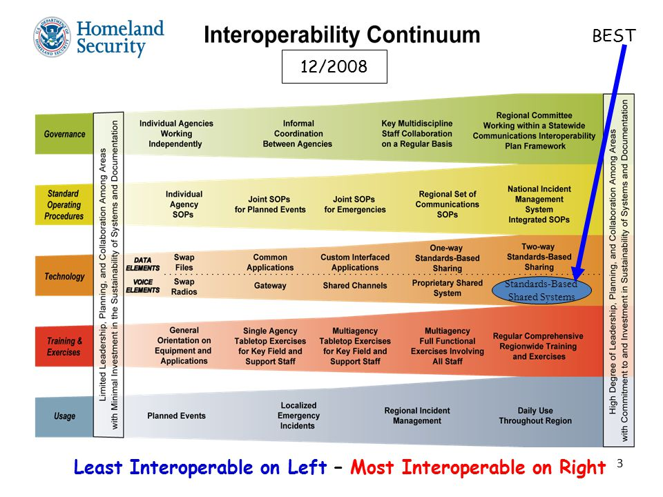 3 Least Interoperable on Left – Most Interoperable on Right 12/2008 Standards-Based Shared Systems BEST