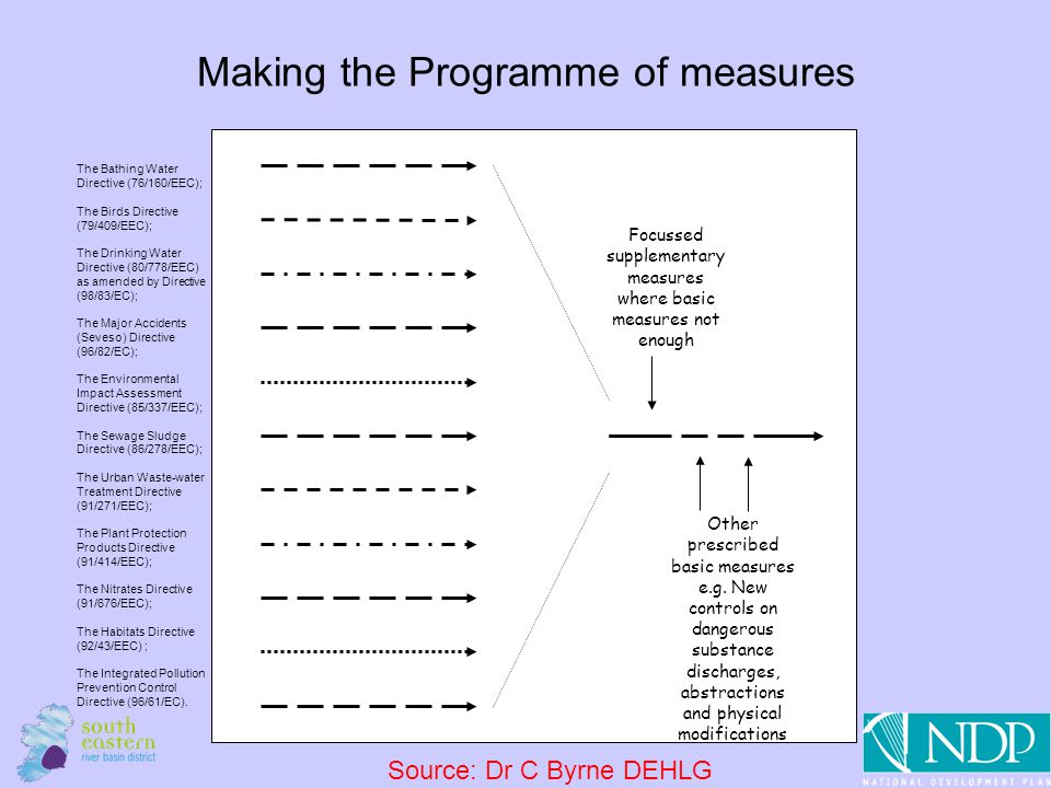 10 Focussed supplementary measures where basic measures not enough Other prescribed basic measures e.g. New controls on dangerous substance discharges