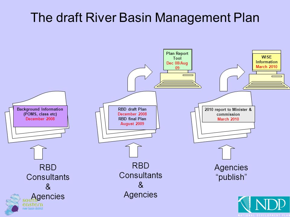 12 The draft River Basin Management Plan 2010 report to Minister & commission March 2010 Agencies publish RBD draft Plan December 2008 RBD final Plan August 2009 RBD Consultants & Agencies Background Information (POMS, class etc) December 2008 RBD Consultants & Agencies Plan Report Tool Dec 08/Aug 09 WISE Information March 2010