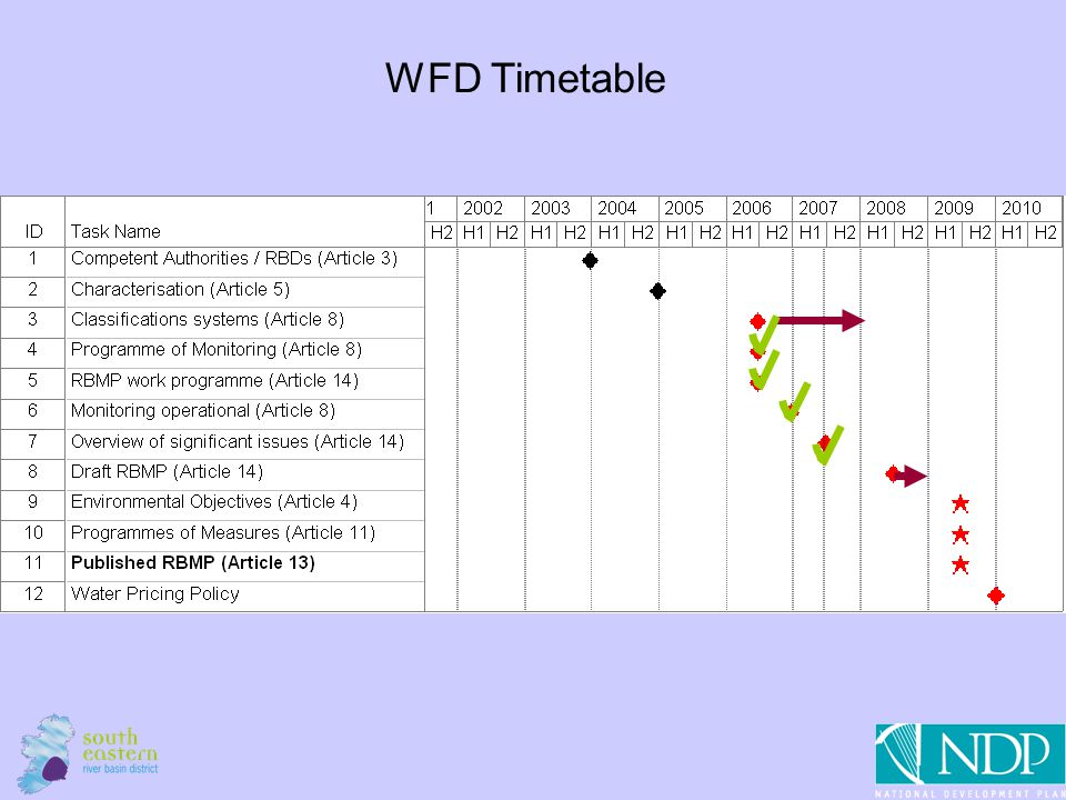 3 WFD Timetable