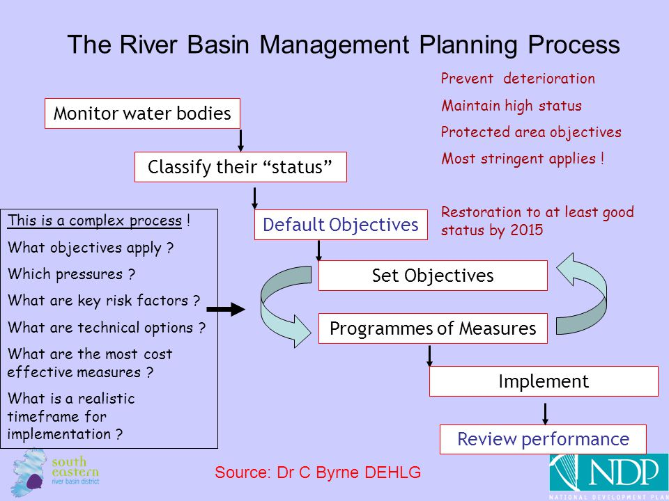 "5 The River Basin Management Planning Process Monitor water bodies Classify their ""status"" Default Objectives This is a complex process ! What objecti"