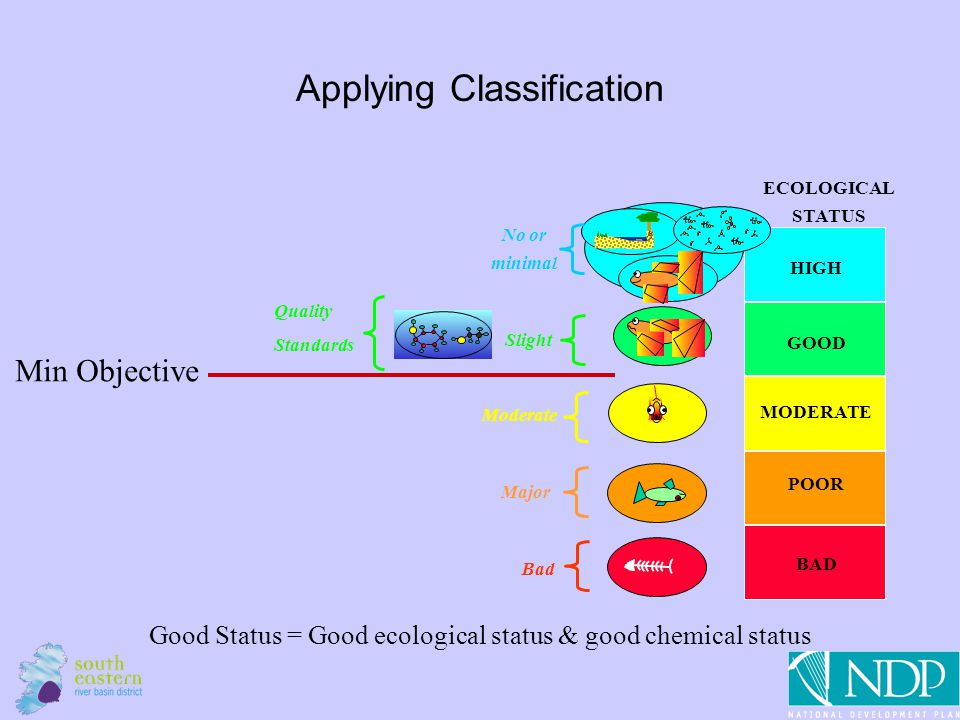 6 Applying Classification Min Objective ECOLOGICAL STATUS HIGH GOOD MODERATE POOR BAD Quality Standards Slight No or minimal Moderate Major Bad Good Status = Good ecological status & good chemical status