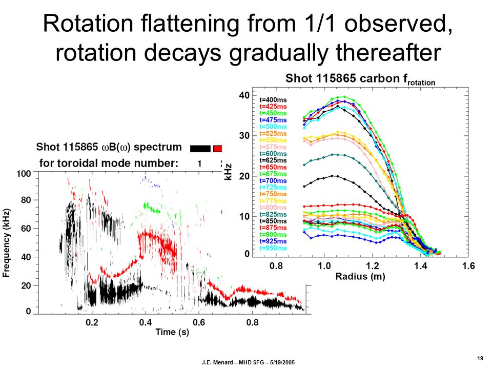 J.E. Menard – MHD SFG – 5/19/2005 19 Rotation flattening from 1/1 observed, rotation decays gradually thereafter