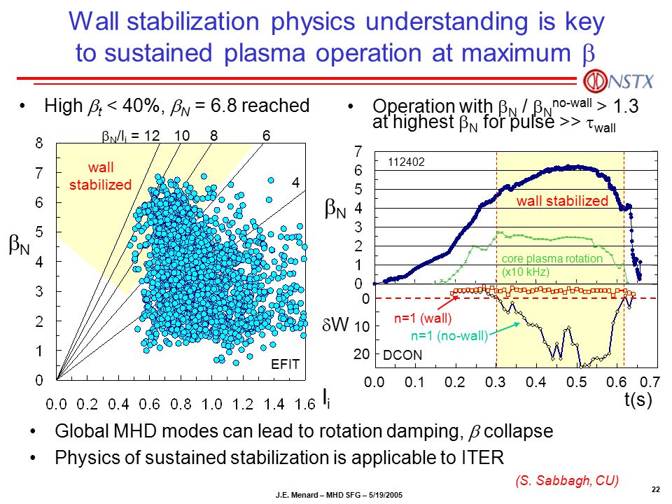 J.E. Menard – MHD SFG – 5/19/2005 22 Wall stabilization physics understanding is key to sustained plasma operation at maximum  High  t < 40%,  N =