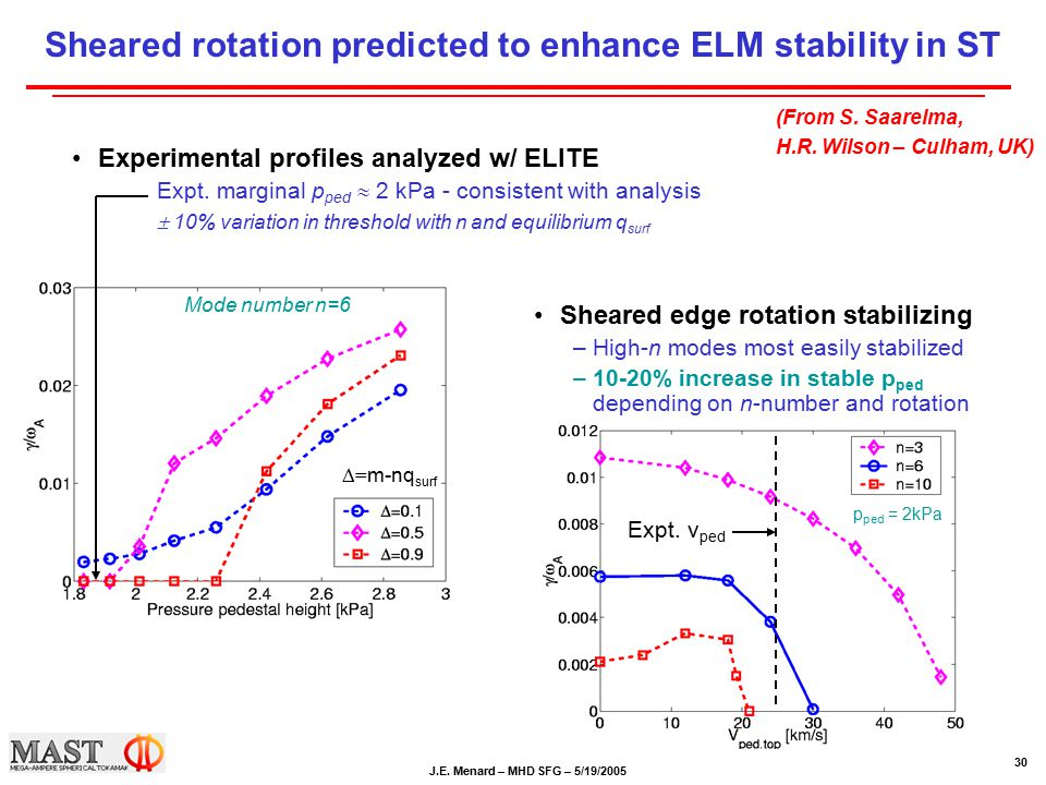 J.E. Menard – MHD SFG – 5/19/2005 30 Sheared rotation predicted to enhance ELM stability in ST Experimental profiles analyzed w/ ELITE Expt. marginal
