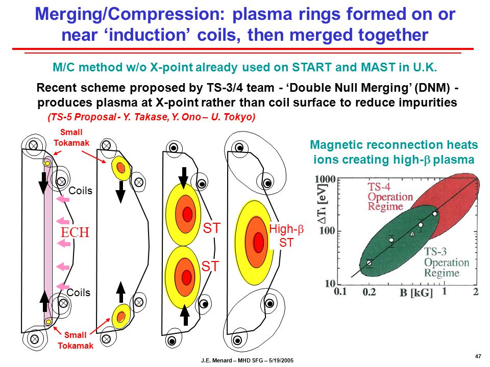 J.E. Menard – MHD SFG – 5/19/2005 47 Merging/Compression: plasma rings formed on or near 'induction' coils, then merged together Recent scheme propose