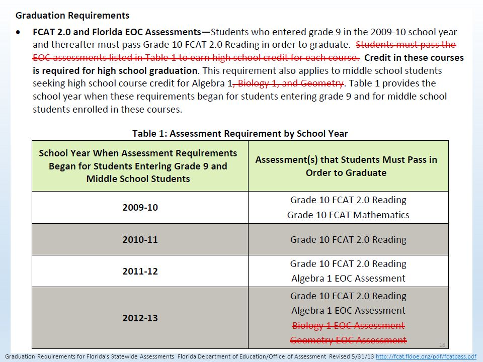 Graduation Requirements for Florida's Statewide Assessments Florida Department of Education/Office of Assessment Revised 5/31/13 http://fcat.fldoe.org/pdf/fcatpass.pdfhttp://fcat.fldoe.org/pdf/fcatpass.pdf 18
