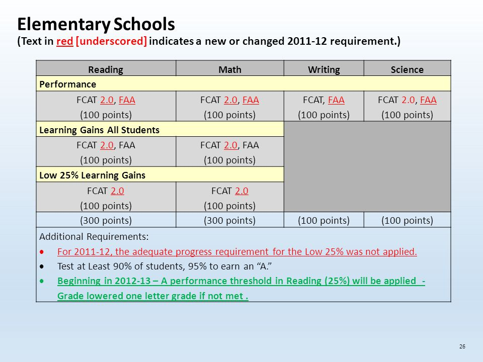 Elementary Schools (Text in red [underscored] indicates a new or changed 2011-12 requirement.) 26 ReadingMathWritingScience Performance FCAT 2.0, FAA (100 points) FCAT 2.0, FAA (100 points) FCAT, FAA (100 points) FCAT 2.0, FAA (100 points) Learning Gains All Students FCAT 2.0, FAA (100 points) FCAT 2.0, FAA (100 points) Low 25% Learning Gains FCAT 2.0 (100 points) FCAT 2.0 (100 points) (300 points) (100 points) Additional Requirements:  For 2011-12, the adequate progress requirement for the Low 25% was not applied.