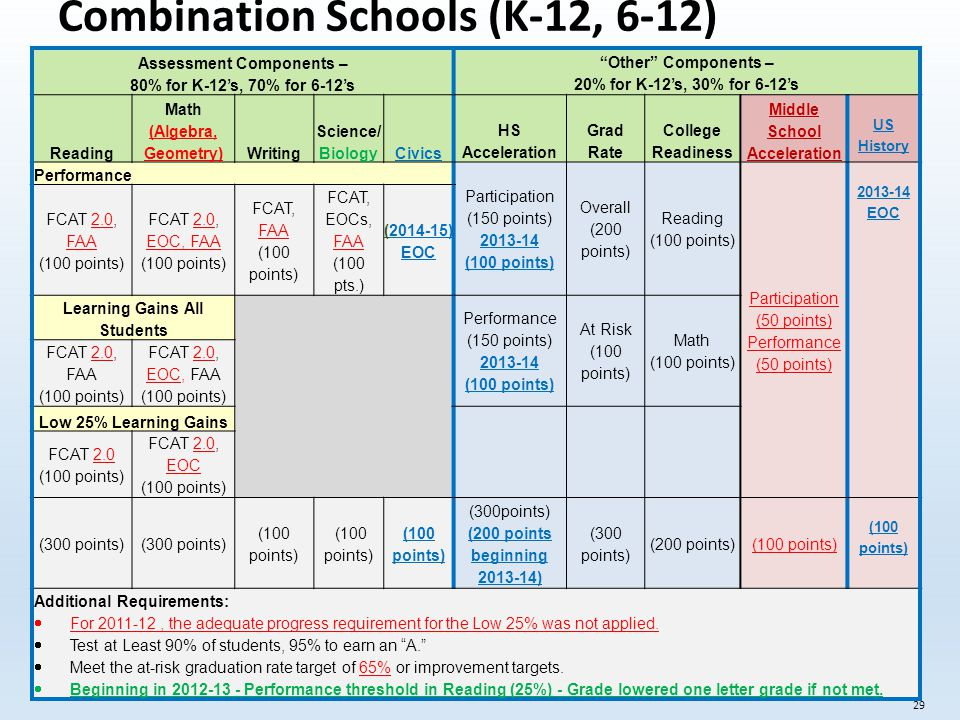 Combination Schools (K-12, 6-12) 29 Assessment Components – 80% for K-12's, 70% for 6-12's Other Components – 20% for K-12's, 30% for 6-12's Reading Math (Algebra, Geometry)Writing Science/ Biology Civics HS Acceleration Grad Rate College Readiness Middle School Acceleration US History Performance Participation (150 points) 2013-14 (100 points) Overall (200 points) Reading (100 points) Participation (50 points) Performance (50 points) 2013-14 EOC FCAT 2.0, FAA (100 points) FCAT 2.0, EOC, FAA (100 points) FCAT, FAA (100 points) FCAT, EOCs, FAA (100 pts.) (2014-15) EOC Learning Gains All Students Performance (150 points) 2013-14 (100 points) At Risk (100 points) Math (100 points) FCAT 2.0, FAA (100 points) FCAT 2.0, EOC, FAA (100 points) Low 25% Learning Gains FCAT 2.0 (100 points) FCAT 2.0, EOC (100 points) (300 points) (100 points) (300points) (200 points beginning 2013-14) (300 points) (200 points) (100 points) Additional Requirements:  For 2011-12, the adequate progress requirement for the Low 25% was not applied.