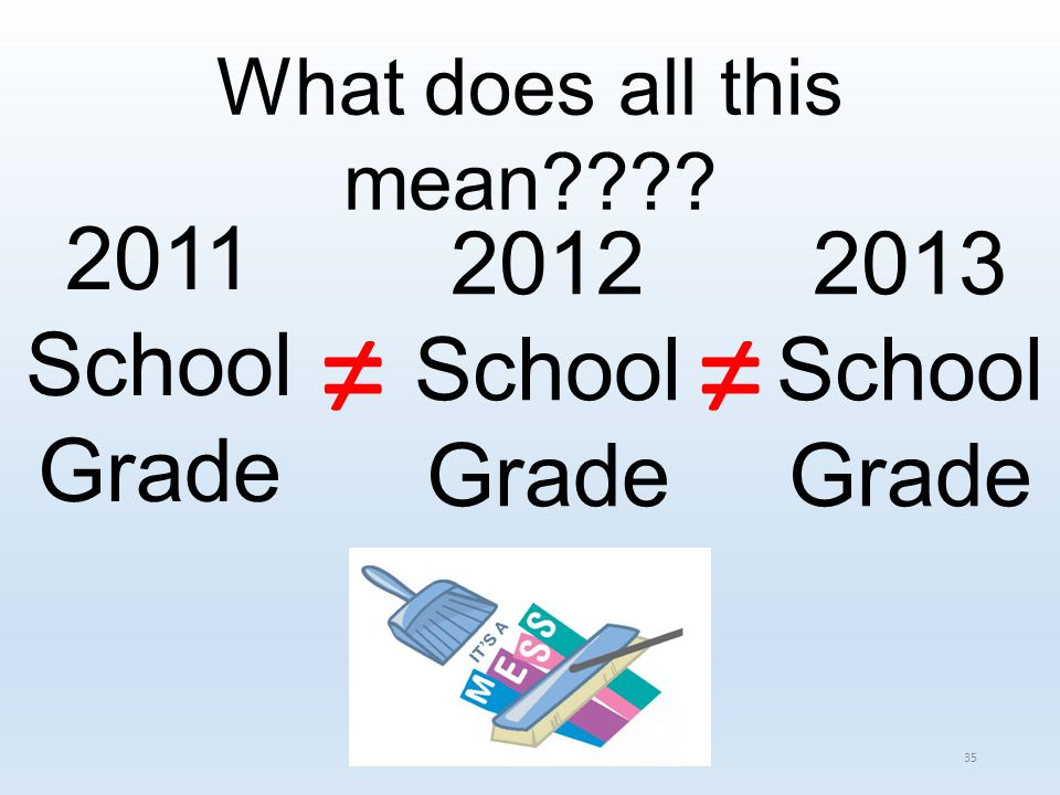 2011 School Grade 2012 School Grade 2013 School Grade ≠≠ What does all this mean???? 35