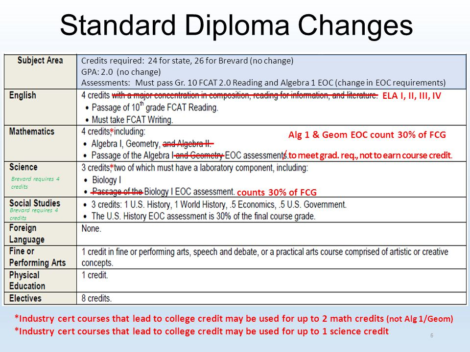 ELA I, II, III, IV to meet grad.req., not to earn course credit.