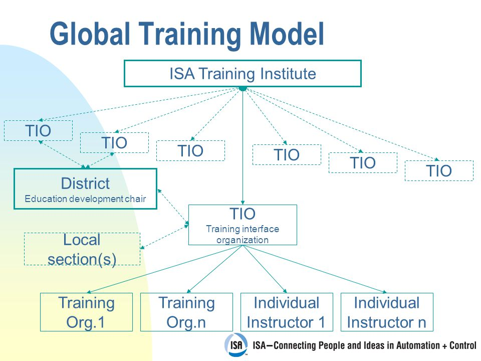 Global Training Model ISA Training Institute TIO Training interface organization Training Org.1 Training Org.n Individual Instructor 1 Individual Instructor n TIO Local section(s) District Education development chair