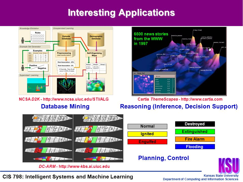 Kansas State University Department of Computing and Information Sciences CIS 798: Intelligent Systems and Machine Learning Some Issues in Machine Learning What Algorithms Can Approximate Functions Well?When.