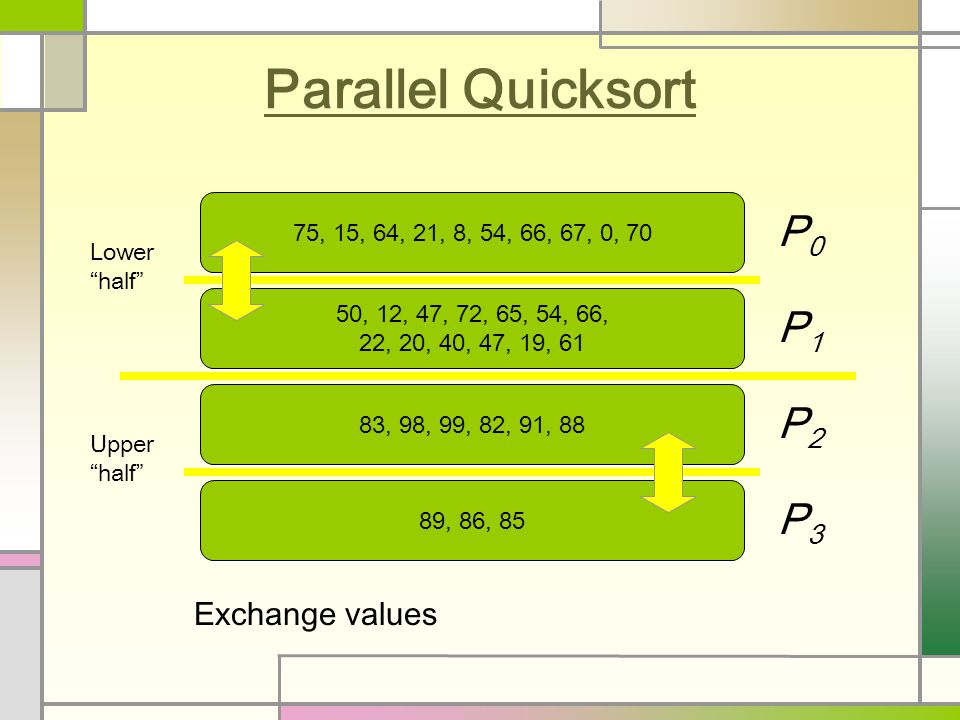 Parallel Quicksort 75, 15, 64, 21, 8, 54, 66, 67, 0, 70 50, 12, 47, 72, 65, 54, 66, 22, 20, 40, 47, 19, 61 83, 98, 99, 82, 91, 88 89, 86, 85 P0P0 P1P1 P2P2 P3P3 Exchange values Lower half Upper half