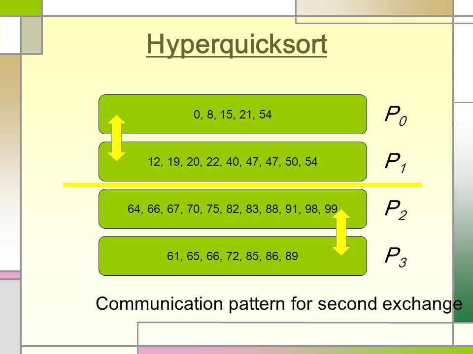 Hyperquicksort 0, 8, 15, 21, 54 12, 19, 20, 22, 40, 47, 47, 50, 54 64, 66, 67, 70, 75, 82, 83, 88, 91, 98, 99 61, 65, 66, 72, 85, 86, 89 P0P0 P1P1 P2P2 P3P3 Communication pattern for second exchange