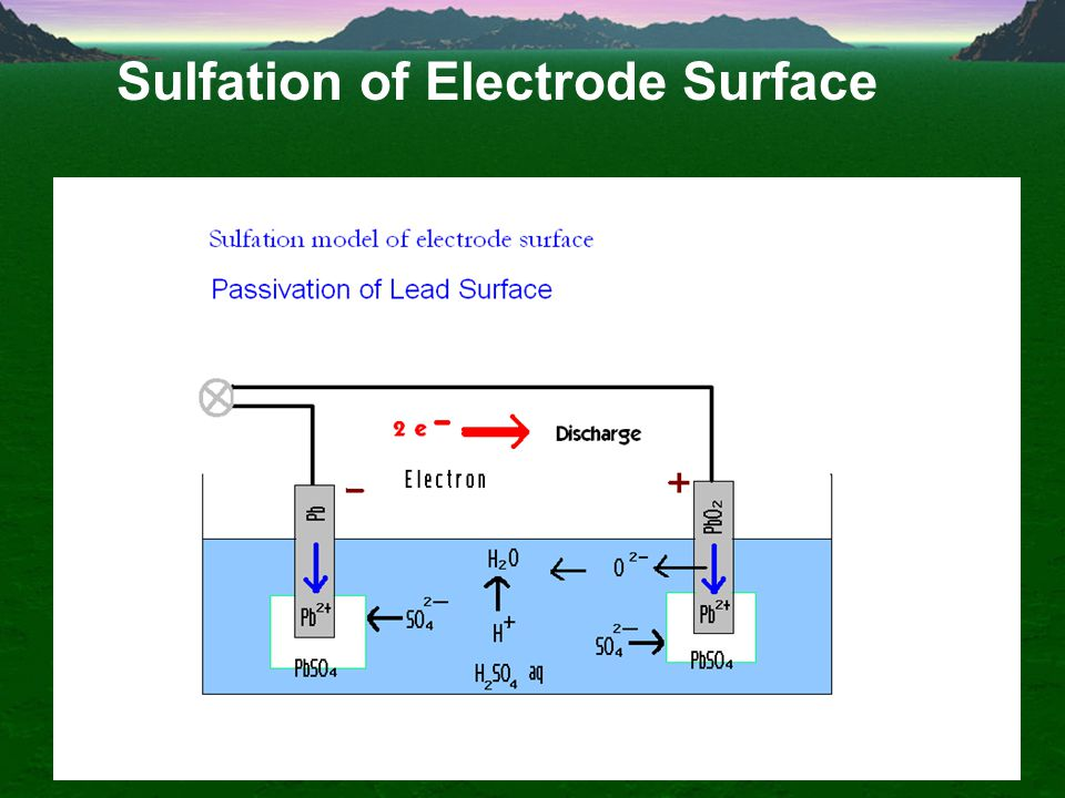 Chemical Reaction Formation of Lead Sulphate At +ve electrode Discharge PbO 2 + H 2 + H 2 SO 4 PbSO 4 + 2H 2 O At –ve electrod Discharge Pb + SO 4 PbS