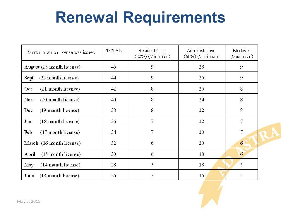 Renewal Requirements May 5, 2015