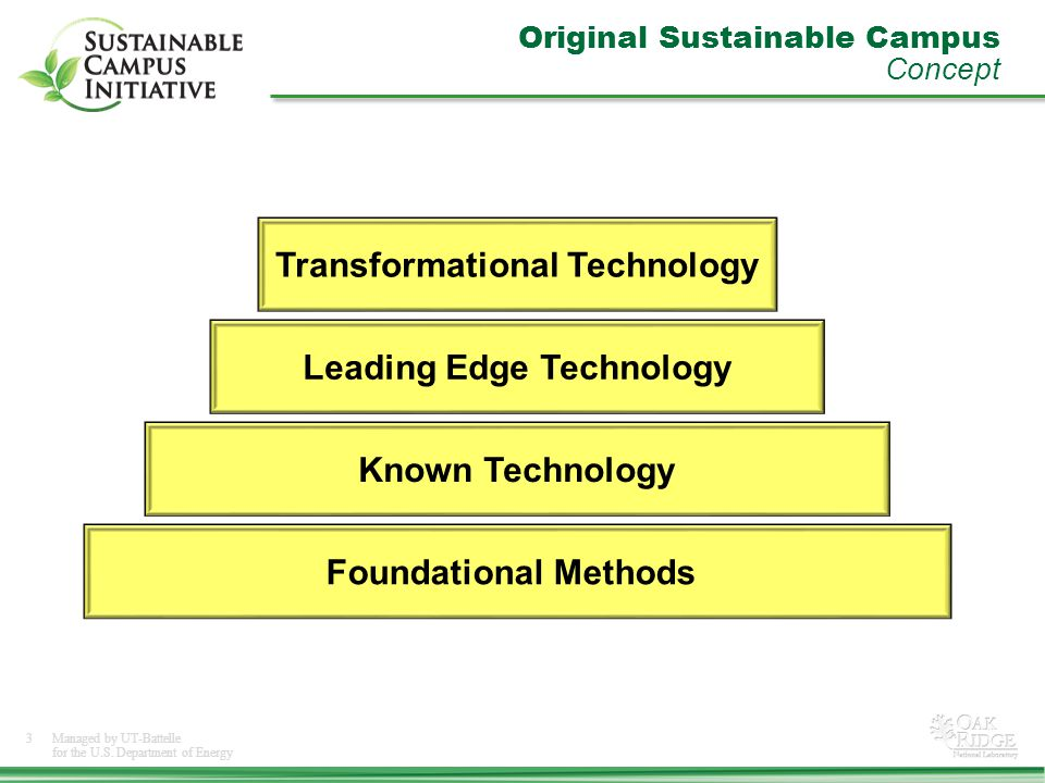 3Managed by UT-Battelle for the U.S. Department of Energy Original Sustainable Campus Concept Foundational Methods Known Technology Leading Edge Techn