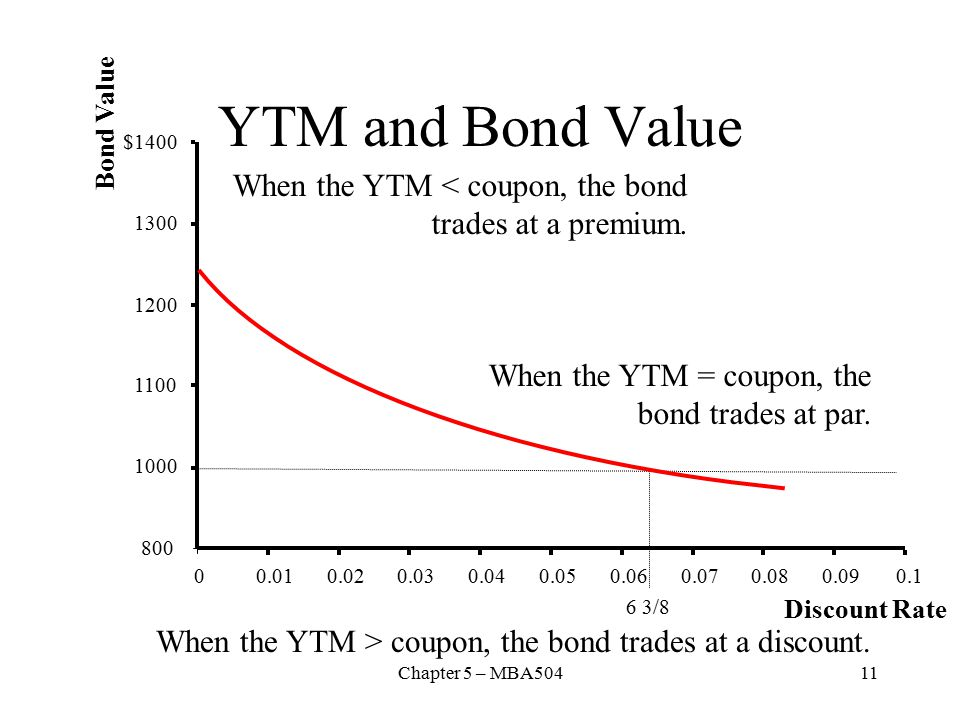 Chapter 5 – MBA50411 YTM and Bond Value 800 1000 1100 1200 1300 $1400 00.010.020.030.040.050.060.070.080.090.1 Discount Rate Bond Value 6 3/8 When the YTM < coupon, the bond trades at a premium.