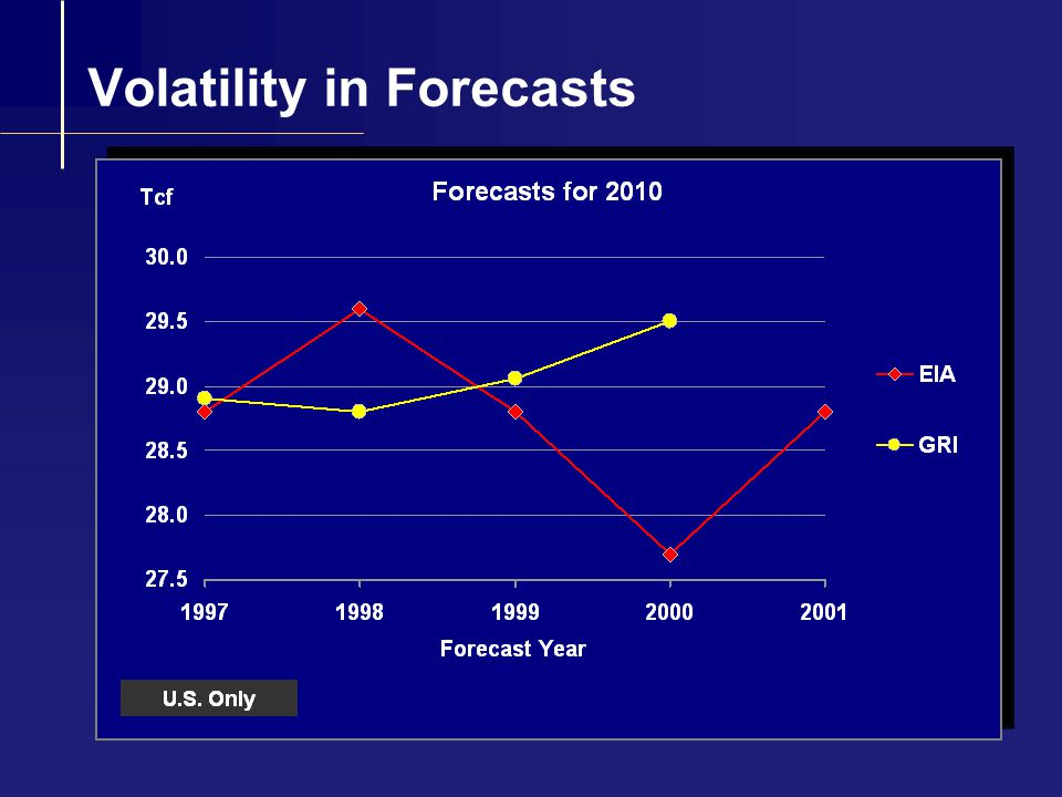 2010 Demand Forecasts