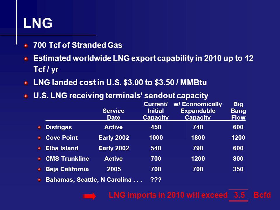 Big Bang Supply in 2010