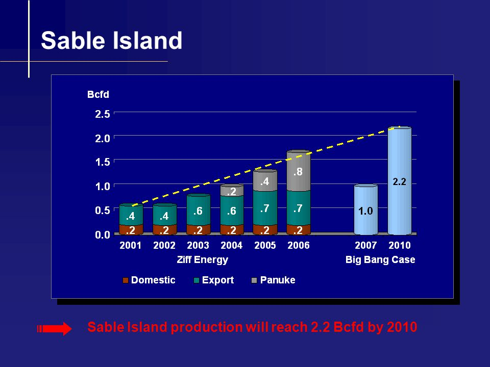 LNG 700 Tcf of Stranded Gas Estimated worldwide LNG export capability in 2010 up to 12 Tcf / yr LNG landed cost in U.S.