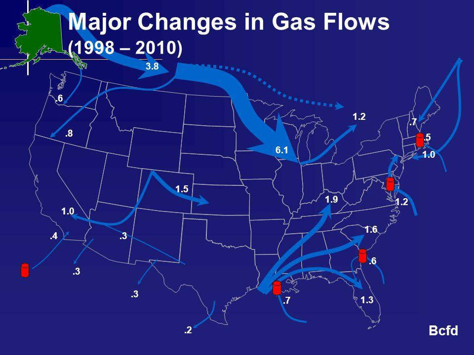 Supply Response (1998 – 2010)