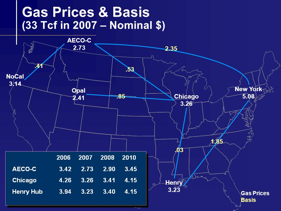 Impact of Alaskan Gas in 2007: 33 Tcf Market 2.9 Bcfd Demand Response Demand at 35 Tcf by 2010 $1.00 Temporary Depression in Chicago Price Recovers by 2010 More Infrastructure Needed from Western Canada to California and to Chicago 1.3 Bcf to California 4.2 Bcf to Chicago