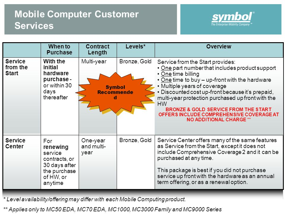 Mobile Computer Customer Services Bronze, GoldMulti-yearWith the initial hardware purchase - or within 30 days thereafter Service from the Start Service Center offers many of the same features as Service from the Start, except it does not include Comprehensive Coverage 2 and it can be purchased at any time.