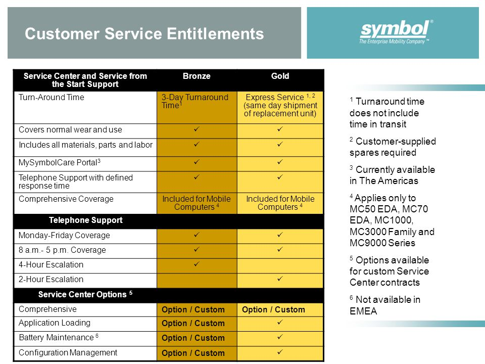 Customer Service Entitlements Service Center and Service from the Start Support BronzeGold Turn-Around Time3-Day Turnaround Time 1 Express Service 1, 2 (same day shipment of replacement unit) Covers normal wear and use Includes all materials, parts and labor MySymbolCare Portal 3 Telephone Support with defined response time Comprehensive CoverageIncluded for Mobile Computers 4 Telephone Support Monday-Friday Coverage 8 a.m.- 5 p.m.
