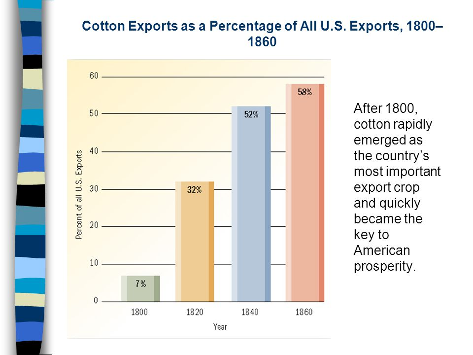 Between 1820-1860, cotton fueled the entire American market economy.