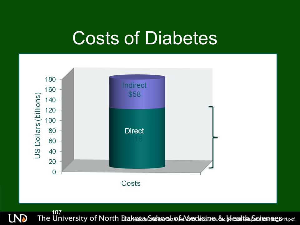 Costs of Diabetes Indirect Direct ~2.3 times more than medical costs of people without diabetes 107 CDC.