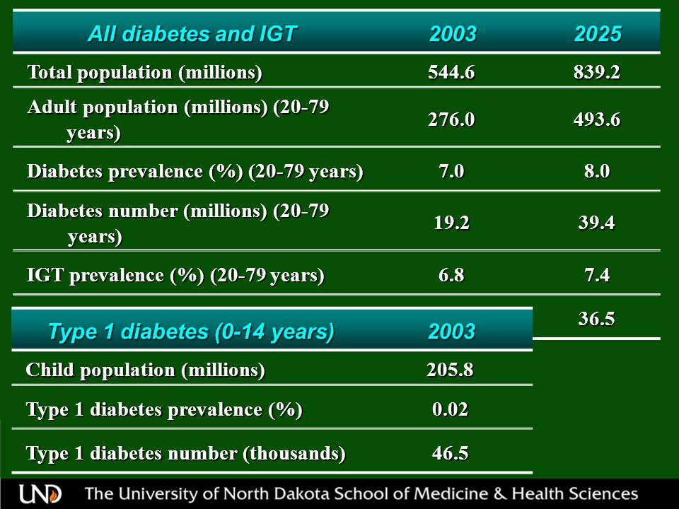 All diabetes and IGT 20032025 Total population (millions) 544.6839.2 Adult population (millions) (20-79 years) 276.0493.6 Diabetes prevalence (%) (20-79 years) 7.08.0 Diabetes number (millions) (20-79 years) 19.239.4 IGT prevalence (%) (20-79 years) 6.87.4 IGT number (millions) (20-79 years) 18.736.5 Type 1 diabetes (0-14 years) 2003 Child population (millions) 205.8 Type 1 diabetes prevalence (%) 0.02 Type 1 diabetes number (thousands) 46.5