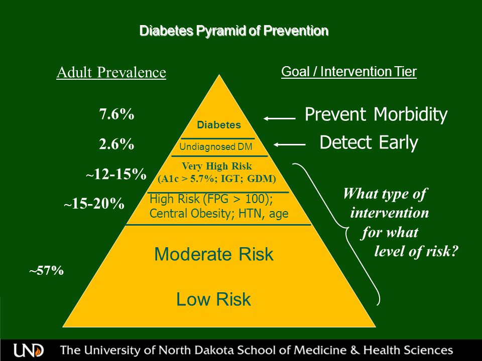 Diabetes Pyramid of Prevention Diabetes Very High Risk (A1c > 5.7%; IGT; GDM) Undiagnosed DM Moderate Risk Low Risk Adult Prevalence Goal / Intervention Tier 7.6% 2.6% ~ 12-15% ~ 15-20% ~57% Prevent Morbidity Detect Early High Risk (FPG > 100); Central Obesity; HTN, age What type of intervention for what level of risk?