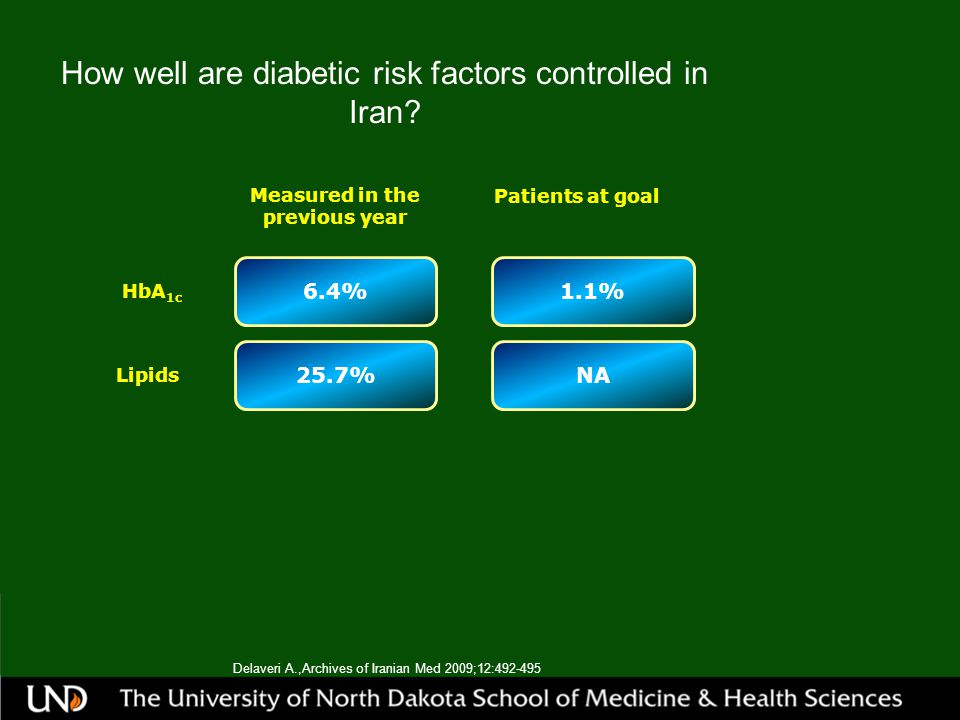How well are diabetic risk factors controlled in Iran.