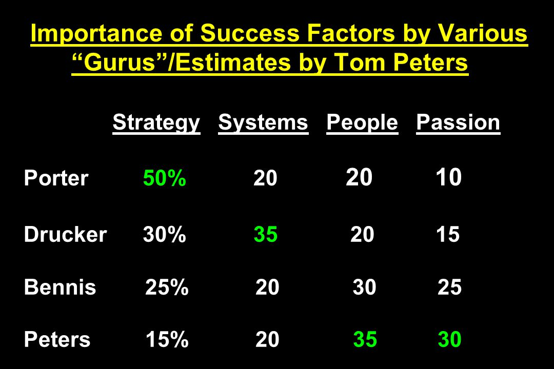 Importance of Success Factors by Various Gurus /Estimates by Tom Peters Strategy Systems People Passion Porter 50% 20 20 10 Drucker 30% 35 20 15 Bennis 25% 20 30 25 Peters 15% 20 35 30